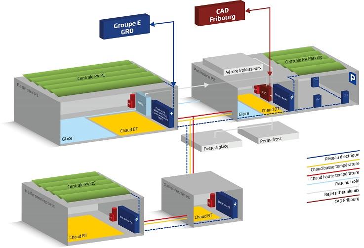 Schéma explicatif concernant la gestion énergétique du la patinoire BCF Arena par Groupe E
