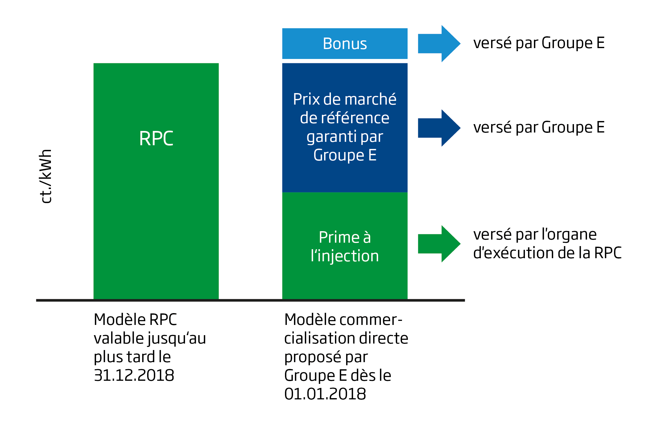 modèle RPC