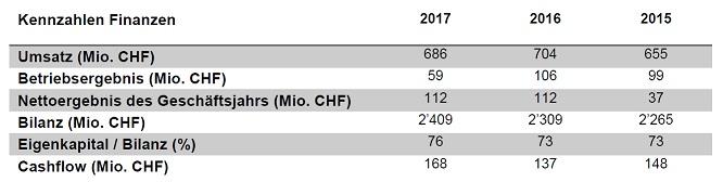 Kennzahlen Finanzen 2017 DE