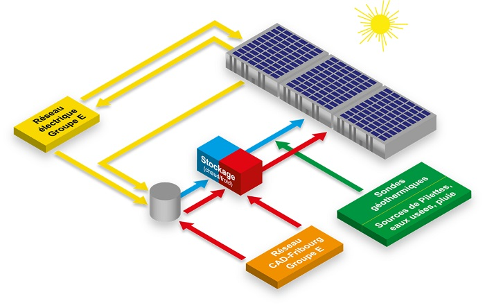 Schéma explicatif de la gestion des flux énergétique par Groupe E sur le site de blueFACTORY