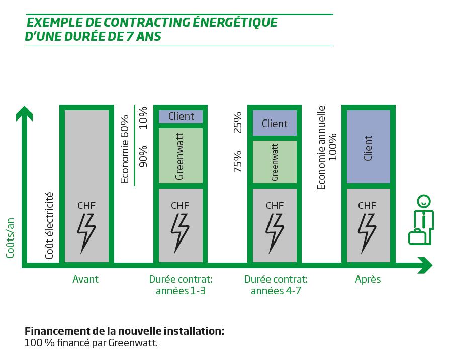 Contracting énergétique