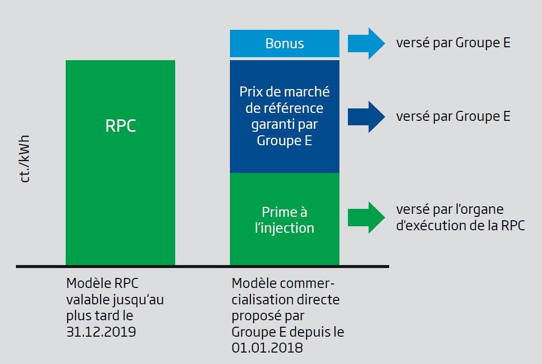 Graphique RPC