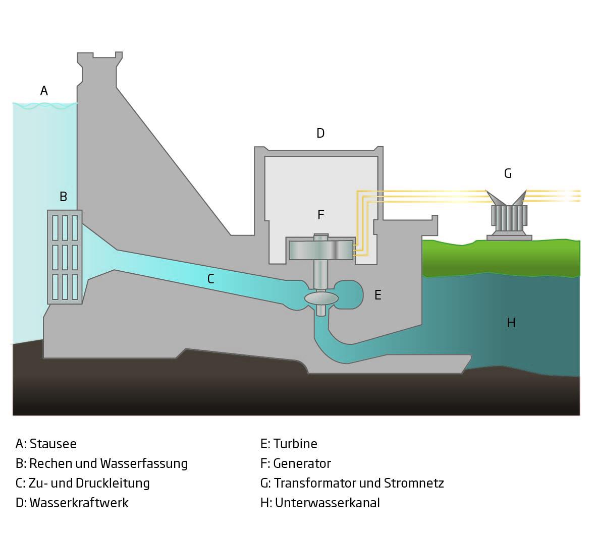 Funktionsschema eines Dammes
