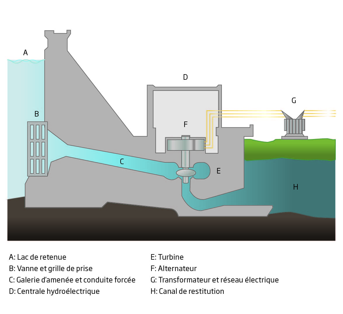 Schéma de fonctionnement d'un barrage