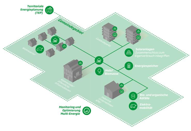 Territoriale Energieplanung
